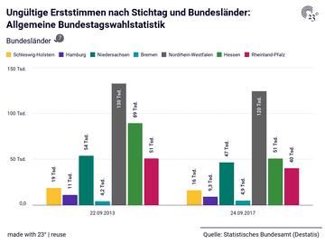 Ungültige Erststimmen nach Stichtag und Bundesländer: Allgemeine Bundestagswahlstatistik