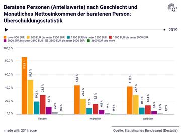 Beratene Personen (Anteilswerte) nach Geschlecht und Monatliches Nettoeinkommen der beratenen Person: Überschuldungsstatistik