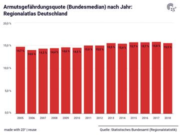 Armutsgefährdungsquote (Bundesmedian) nach Jahr: Regionalatlas Deutschland