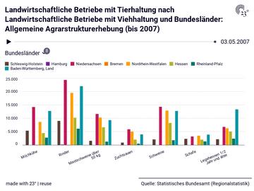 Landwirtschaftliche Betriebe mit Tierhaltung nach Landwirtschaftliche Betriebe mit Viehhaltung und Bundesländer: Allgemeine Agrarstrukturerhebung (bis 2007)