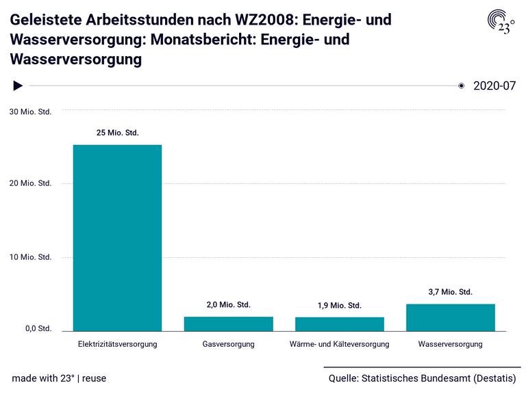 Geleistete Arbeitsstunden nach WZ2008: Energie- und Wasserversorgung: Monatsbericht: Energie- und Wasserversorgung