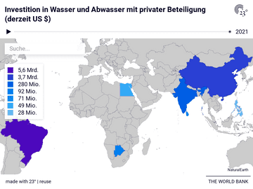 Investition in Wasser und Abwasser mit privater Beteiligung (derzeit US $)