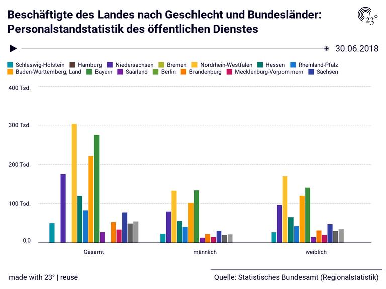 Beschäftigte des Landes nach Geschlecht und Bundesländer: Personalstandstatistik des öffentlichen Dienstes