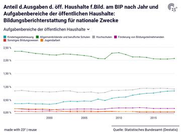 Anteil d.Ausgaben d. öff. Haushalte f.Bild. am BIP nach Jahr und Aufgabenbereiche der öffentlichen Haushalte: Bildungsberichterstattung für nationale Zwecke