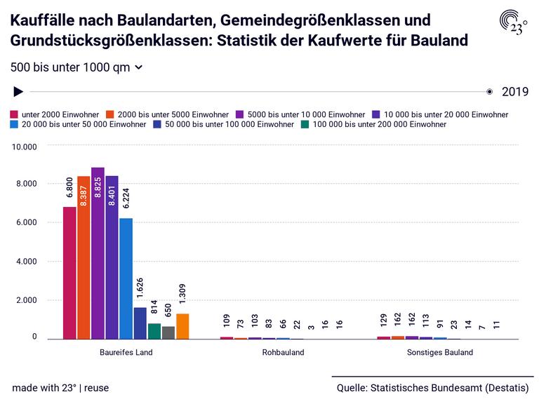 Kauffälle nach Baulandarten, Gemeindegrößenklassen und Grundstücksgrößenklassen: Statistik der Kaufwerte für Bauland