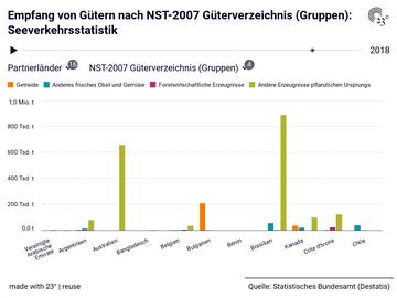Empfang von Gütern nach NST-2007 Güterverzeichnis (Gruppen): Seeverkehrsstatistik