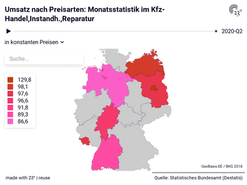 Umsatz nach Preisarten: Monatsstatistik im Kfz-Handel,Instandh.,Reparatur