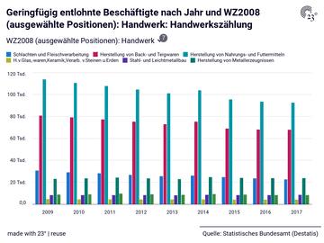 Geringfügig entlohnte Beschäftigte nach Jahr und WZ2008 (ausgewählte Positionen): Handwerk: Handwerkszählung