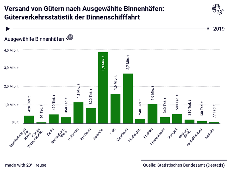 Versand von Gütern nach Ausgewählte Binnenhäfen: Güterverkehrsstatistik der Binnenschifffahrt