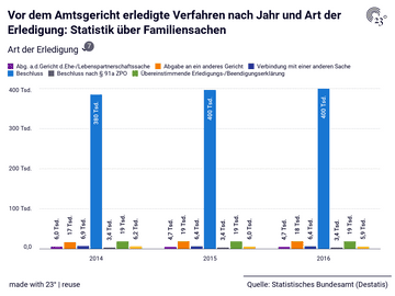 Vor dem Amtsgericht erledigte Verfahren nach Jahr und Art der Erledigung: Statistik über Familiensachen