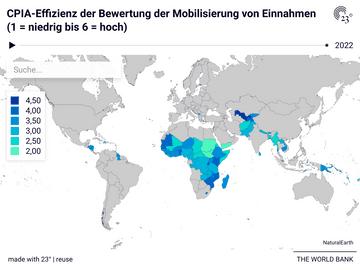 CPIA-Effizienz der Bewertung der Mobilisierung von Einnahmen (1 = niedrig bis 6 = hoch)