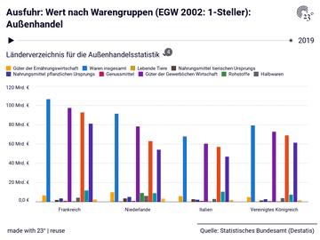 Ausfuhr: Wert nach Warengruppen (EGW 2002: 1-Steller): Außenhandel