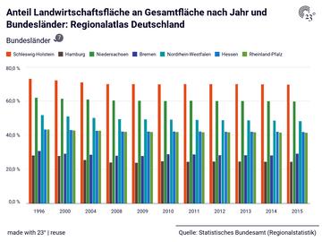 Anteil Landwirtschaftsfläche an Gesamtfläche nach Jahr und Bundesländer: Regionalatlas Deutschland