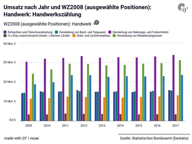 Umsatz nach Jahr und WZ2008 (ausgewählte Positionen): Handwerk: Handwerkszählung
