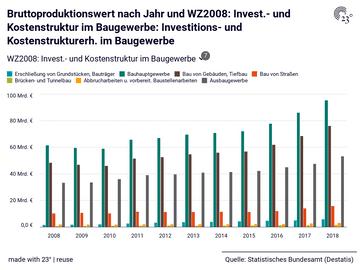 Bruttoproduktionswert nach Jahr und WZ2008: Invest.- und Kostenstruktur im Baugewerbe: Investitions- und Kostenstrukturerh. im Baugewerbe