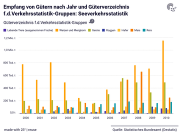 Empfang von Gütern nach Jahr und Güterverzeichnis f.d.Verkehrsstatistik-Gruppen: Seeverkehrsstatistik
