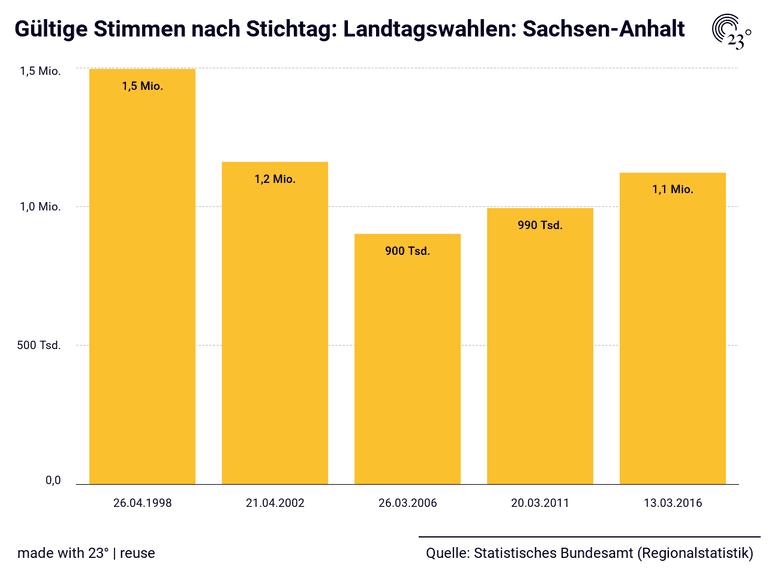 Gültige Stimmen nach Stichtag: Landtagswahlen: Sachsen-Anhalt