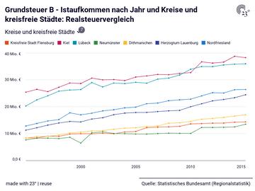 Grundsteuer B - Istaufkommen nach Jahr und Kreise und kreisfreie Städte: Realsteuervergleich