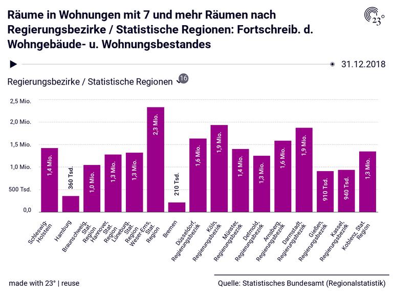 Räume in Wohnungen mit 7 und mehr Räumen nach Regierungsbezirke / Statistische Regionen: Fortschreib. d. Wohngebäude- u. Wohnungsbestandes