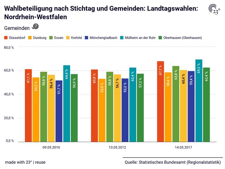 Wahlbeteiligung nach Stichtag und Gemeinden: Landtagswahlen: Nordrhein-Westfalen