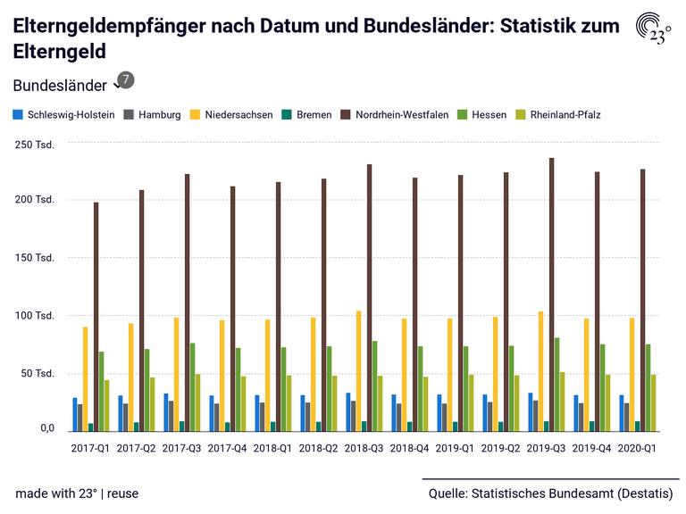 Elterngeldempfänger nach Datum und Bundesländer: Statistik zum Elterngeld