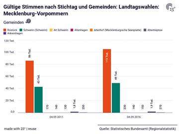 Gültige Stimmen nach Stichtag und Gemeinden: Landtagswahlen: Mecklenburg-Vorpommern