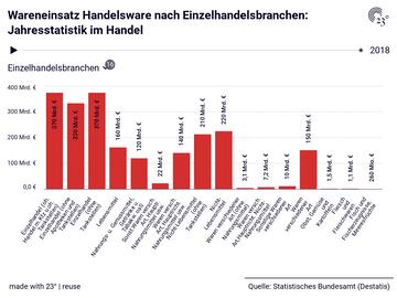 Wareneinsatz Handelsware nach Einzelhandelsbranchen: Jahresstatistik im Handel