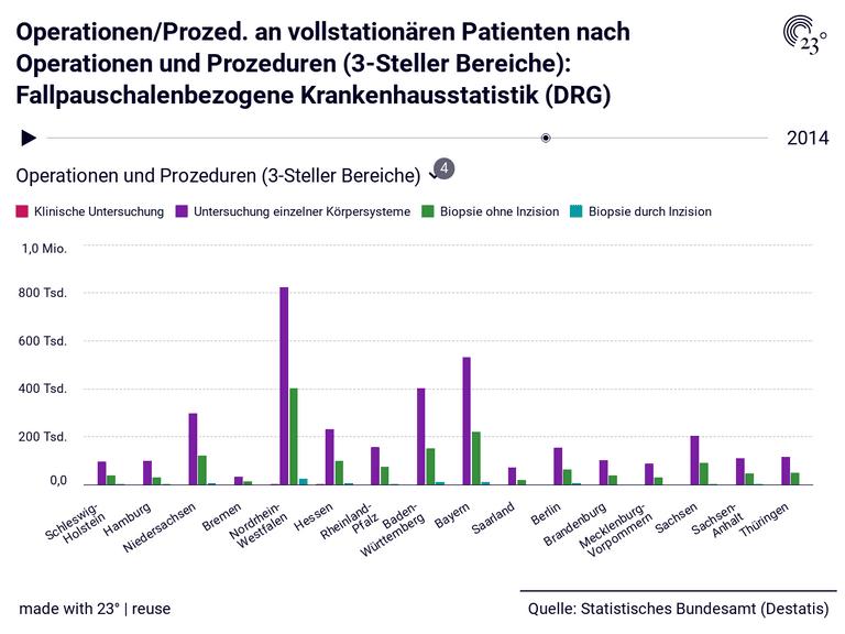 Operationen/Prozed. an vollstationären Patienten nach Operationen und Prozeduren (3-Steller Bereiche): Fallpauschalenbezogene Krankenhausstatistik (DRG)