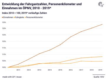Entwicklung der Fahrgastzahlen, Personenkilometer und Einnahmen im ÖPNV, 2010 - 2019*