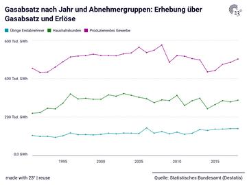 Gasabsatz nach Jahr und Abnehmergruppen: Erhebung über Gasabsatz und Erlöse