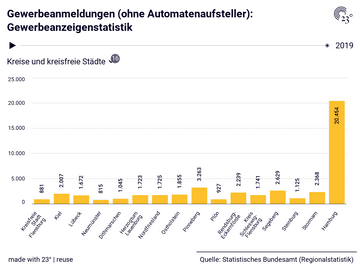 Gewerbeanmeldungen (ohne Automatenaufsteller): Gewerbeanzeigenstatistik