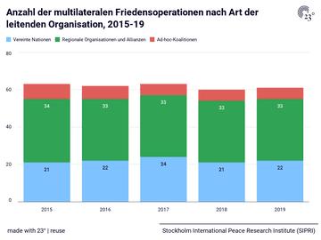 Anzahl der multilateralen Friedensoperationen nach Art der leitenden Organisation, 2015-19