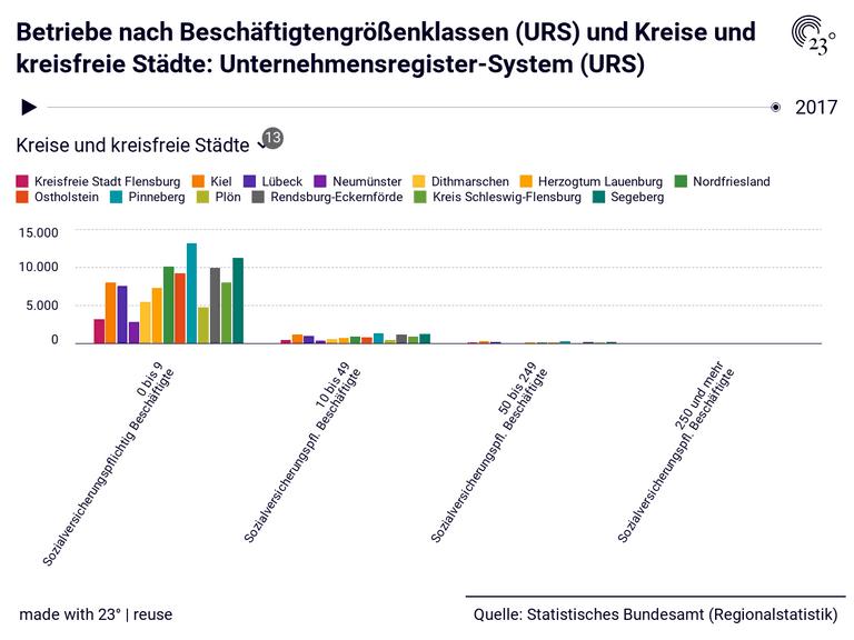 Betriebe nach Beschäftigtengrößenklassen (URS) und Kreise und kreisfreie Städte: Unternehmensregister-System (URS)