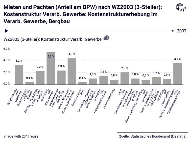 Mieten und Pachten (Anteil am BPW) nach WZ2003 (3-Steller): Kostenstruktur Verarb. Gewerbe: Kostenstrukturerhebung im Verarb. Gewerbe, Bergbau