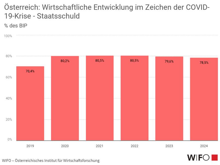 Österreich: Wirtschaftliche Entwicklung im Zeichen der COVID-19-Krise  - Staatsschuld