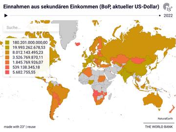 Einnahmen aus sekundären Einkommen (BoP, aktueller US-Dollar)