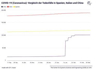 COVID-19 (Coronavirus): Vergleich der Todesfälle in Spanien, Italien und China