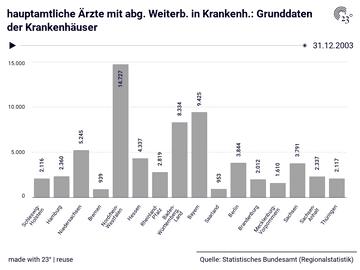 hauptamtliche Ärzte mit abg. Weiterb. in Krankenh.: Grunddaten der Krankenhäuser