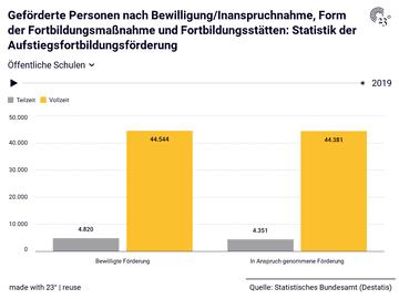 Geförderte Personen nach Bewilligung/Inanspruchnahme, Form der Fortbildungsmaßnahme und Fortbildungsstätten: Statistik der Aufstiegsfortbildungsförderung