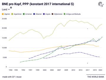 BNE pro Kopf, PPP (konstant 2017 international $)