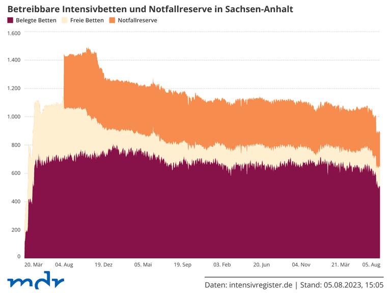 Betreibbare Intensivbetten und Notfallreserve in Sachsen-Anhalt