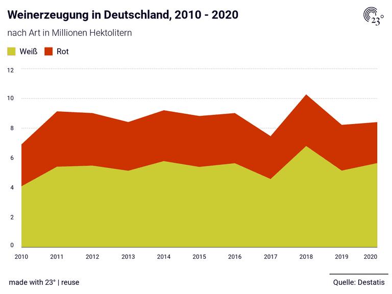Weinerzeugung in Deutschland, 2010 - 2020