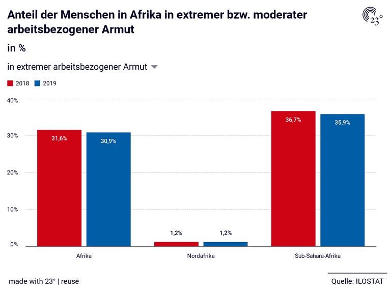 Anteil der Menschen in Afrika in extremer bzw. moderater arbeitsbezogener Armut