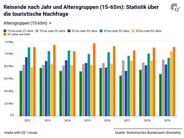 Reisende nach Jahr und Altersgruppen (15-65m): Statistik über die touristische Nachfrage