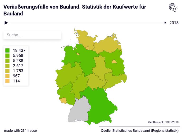 Veräußerungsfälle von Bauland: Statistik der Kaufwerte für Bauland