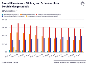 Auszubildende nach Stichtag und Schulabschluss: Berufsbildungsstatistik