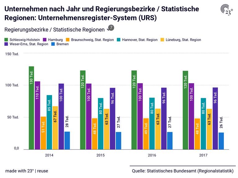 Unternehmen nach Jahr und Regierungsbezirke / Statistische Regionen: Unternehmensregister-System (URS)