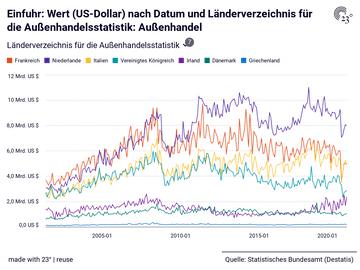 Einfuhr: Wert (US-Dollar) nach Datum und Länderverzeichnis für die Außenhandelsstatistik: Außenhandel