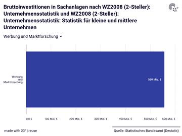 Bruttoinvestitionen in Sachanlagen nach WZ2008 (2-Steller): Unternehmensstatistik und WZ2008 (2-Steller): Unternehmensstatistik: Statistik für kleine und mittlere Unternehmen