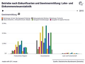 Lohn- und Einkommensteuerstatistik: Gewinnermittlung, Einkunftsarten, Jahr, Betriebe, Einkünfte, Einkünfte je Betrieb